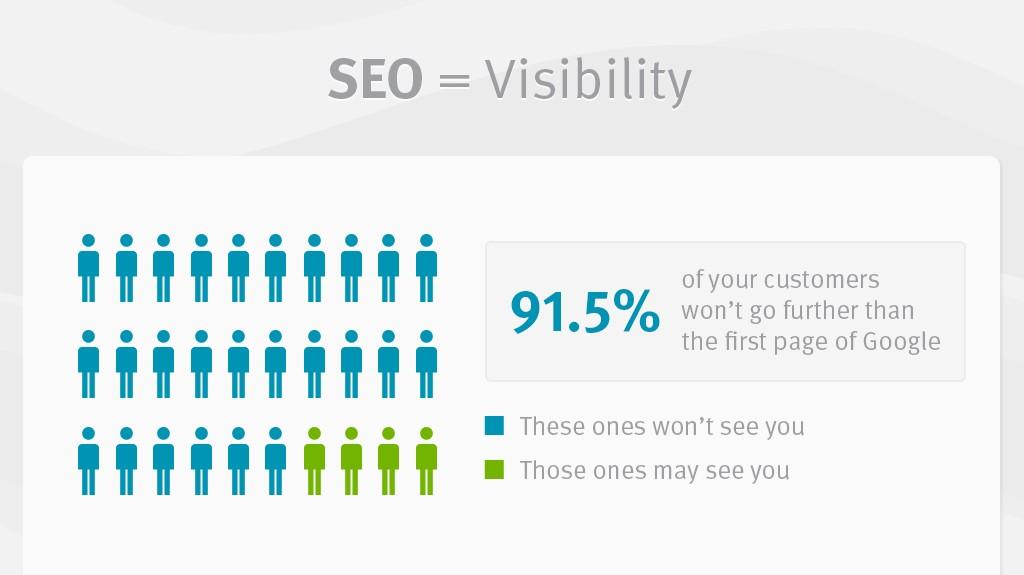 Er din hjemmeside synlig på side 1 på Google