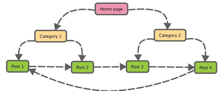 Intern linkbuilding